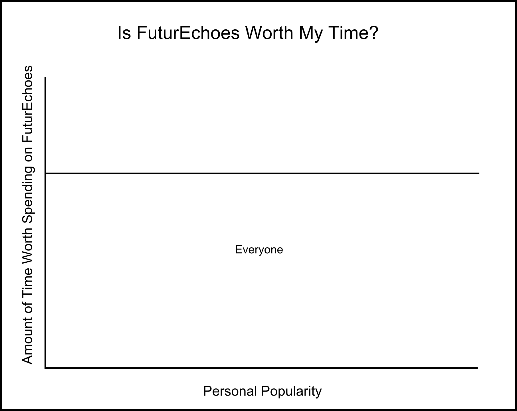 Is FuturEchoes Worth My Time?